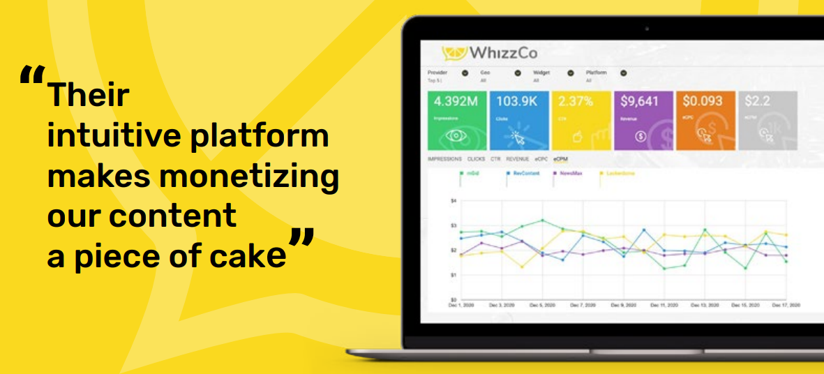 Publishers endorse WhizzCo performance, service and technology