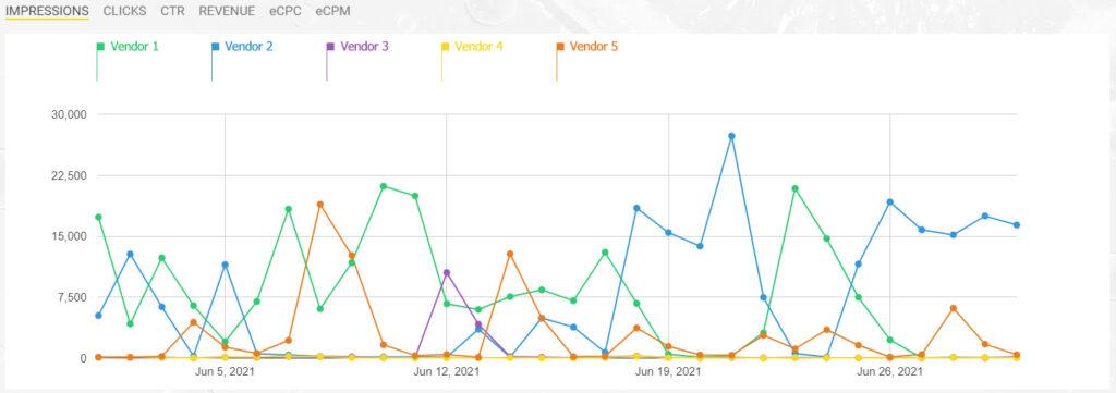 Open vendor competition graph