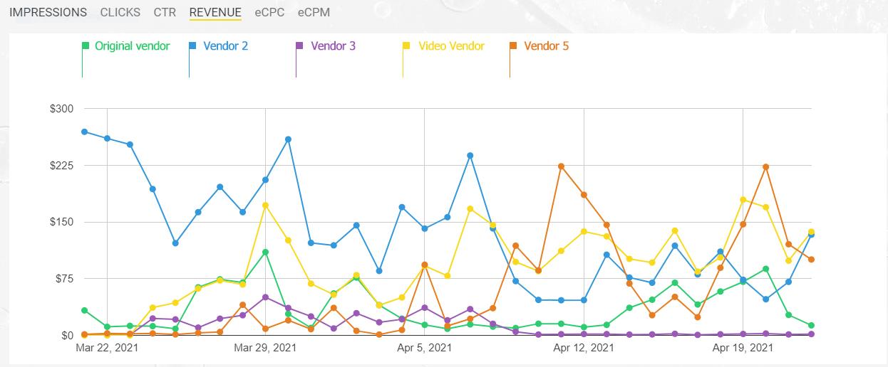 Vendor success graph